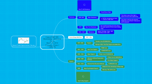 Mind Map: Copy of S&P 500  Wednesday's Reference Points March 25, 2014 (Tuesday's Close = 1,858.75)