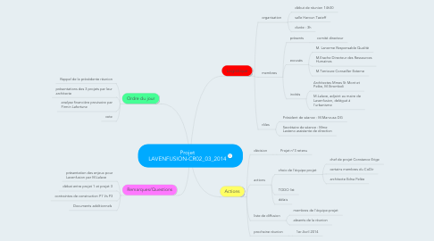 Mind Map: Projet LAVENFUSION-CR02_03_2014