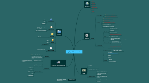 Mind Map: HydroponicAccess.com 2.0