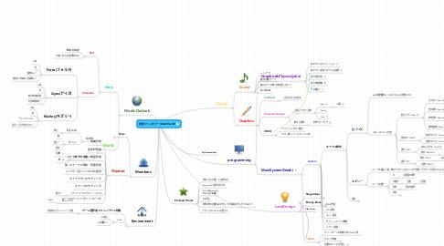 Mind Map: 音楽ファンタジー3DACT/ADV