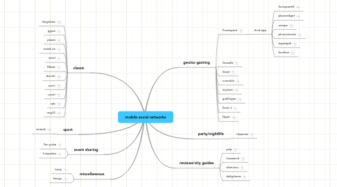 Mind Map: mobile social networks