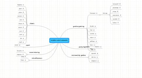 Mind Map: mobile social networks