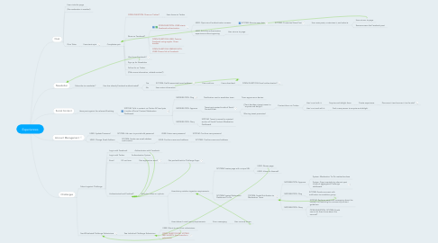 Mind Map: Experiences