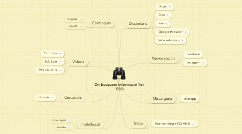 Mind Map: On busquem informació 1er  ESO
