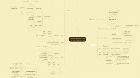 Mind Map: Compte rendu de la réunion de chantier (pilotage bi-mensuel)
