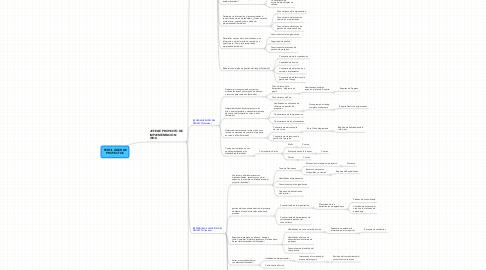 Mind Map: PERFIL LÍDER DEPROYECTOS