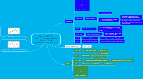 Mind Map: Copy of S&P 500  Thursday's Reference Points March 27, 2014 (Tuesday's Close = 1,852.00)
