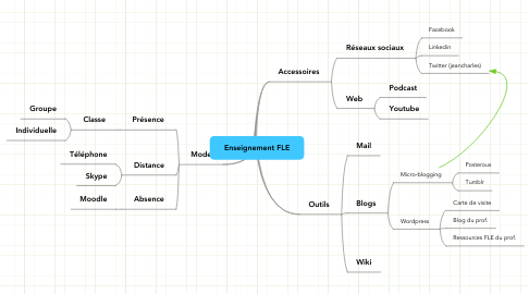 Mind Map: Enseignement FLE