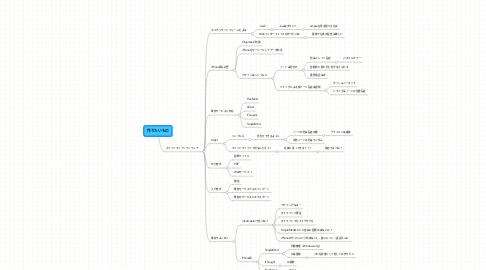 Mind Map: 作りたいもの