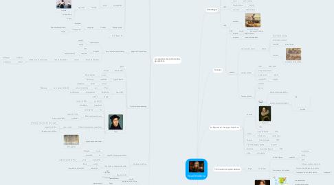 Mind Map: Edad Moderna