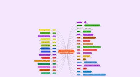 Mind Map: Módulo 4 (parte 3) Sistema músculoesquelético