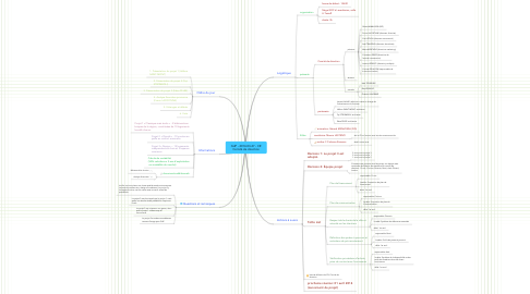 Mind Map: GdP - 2014-03-27 - CR Comité de direction