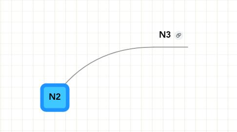 Mind Map: N2