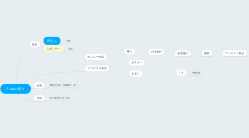 Mind Map: Bledner祭り