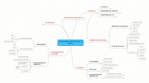 Mind Map: APLICACIONES DIDÁCTICAS DE LAWEB 2.0.