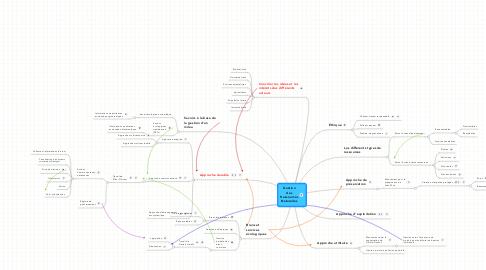 Mind Map: Gestion des Ressources Naturelles