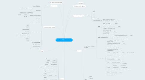 """Mind Map: Екатерина """"Путь на пользу"""""""