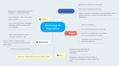 Mind Map: Marketing de Experiência