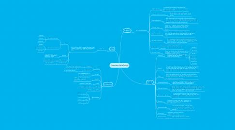 Mind Map: Ciencias de la Salud