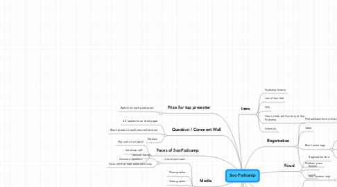 Mind Map: Soo Podcamp