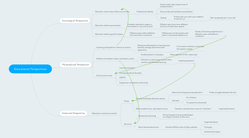 Mind Map: Educational Perspectives