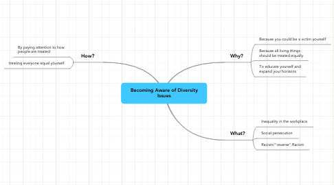 Mind Map: Becoming Aware of Diversity Issues