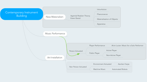 Mind Map: Contemporary Instrument Building