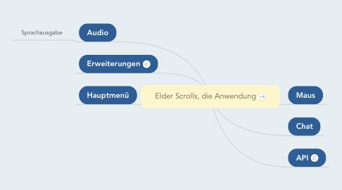 Mind Map: Elder Scrolls, die Anwendung