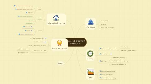 Mind Map: Projet Hébergement Touristique
