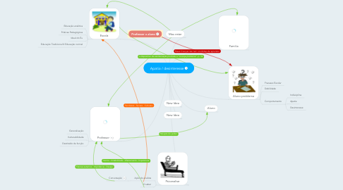 Mind Map: Apatia / desinteresse