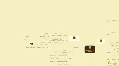 Mind Map: EVOLUCIÓN DE LAS FINANZAS