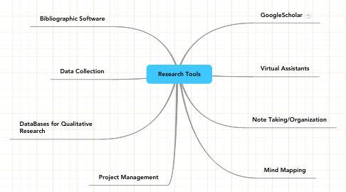 Mind Map: Research Tools