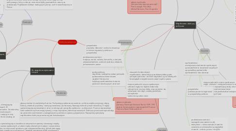 Mind Map: Doktryny polityczne