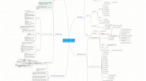 Mind Map: GdP CODIR - CR01