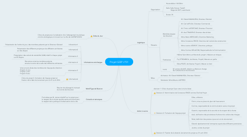 Mind Map: Projet GDP n°01