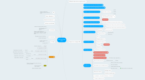 Mind Map: Méthodologie SEO