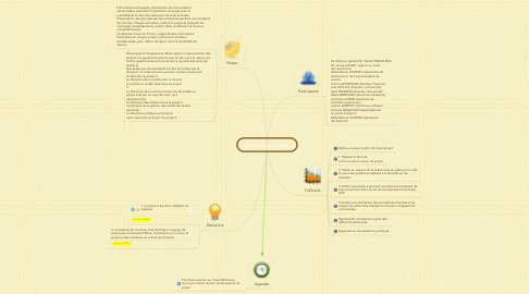 Mind Map: Reunion du 27 Mars