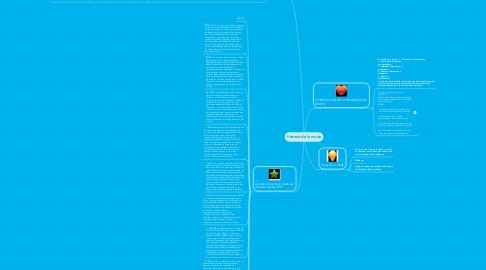 Mind Map: Historia de la moda