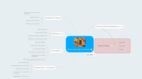 Mind Map: Autoconstrução na favela