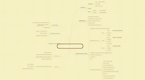 Mind Map: CR : Comité de direction du 27 Mars 2014 Grand Defi Promotion