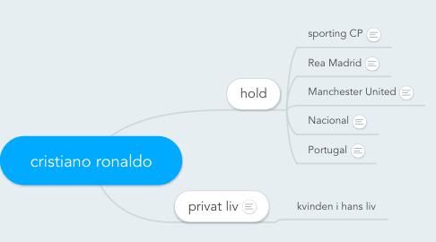 Mind Map: cristiano ronaldo