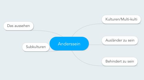 Mind Map: Anderssein