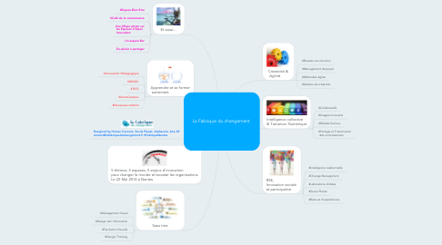 Mind Map: La Fabrique du changement