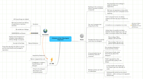 Mind Map: Criticisms of the Teleological Argument