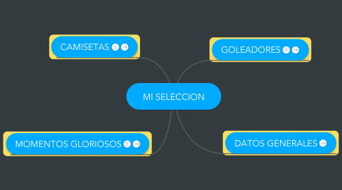 Mind Map: MI SELECCION