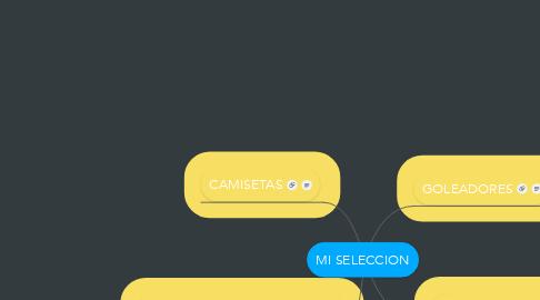Mind Map: MI SELECCION