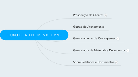 Mind Map: FLUXO DE ATENDIMENTO EMME
