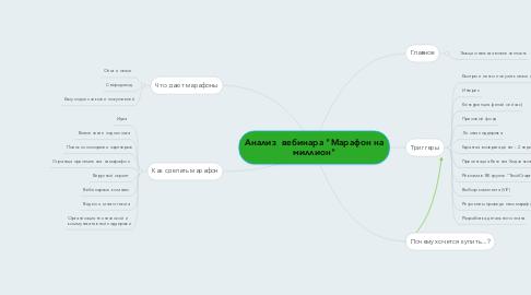 """Mind Map: Анализ  вебинара """"Марафон на миллион"""""""