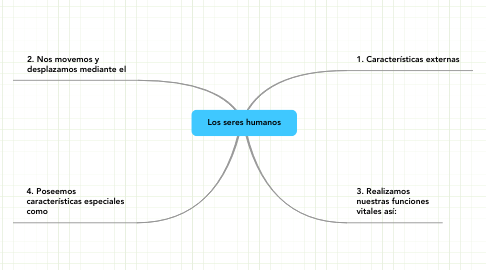 Mind Map: Los seres humanos