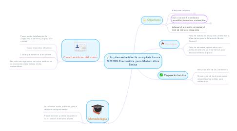 Mind Map: Implementación de una plataforma MOODLE accesible para Matemática Basica